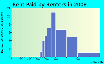 Rent paid by renters in 2009 in Lake Place Condo in Tampa neighborhood in FL