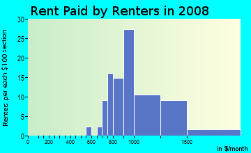Rent paid by renters in 2009 in Solana Bay in Tampa neighborhood in FL