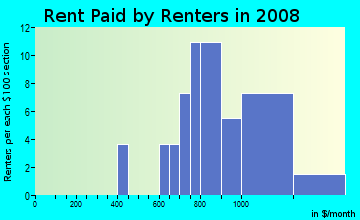 Rent paid by renters in 2009 in Westchase in Tampa neighborhood in FL