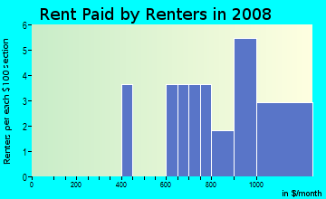 Rent paid by renters in 2009 in Tampa Industrial Park in Tampa neighborhood in FL