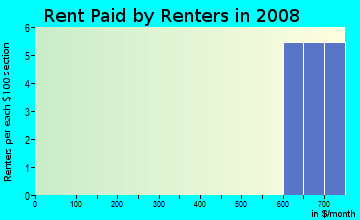 Rent paid by renters in 2009 in Armenia Terrace in Tampa neighborhood in FL