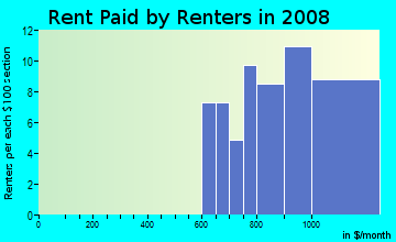 Rent paid by renters in 2009 in Southern Comfort Homes in Tampa neighborhood in FL