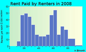 Rent paid by renters in 2009 in Sherwood Forest in Jacksonville neighborhood in FL