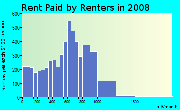 Rent paid by renters in 2009 in Riva Trace in Bradenton neighborhood in FL