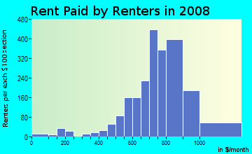 Rent paid by renters in 2009 in Lowry Park North in Tampa neighborhood in FL