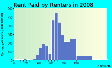 Rent paid by renters in 2009 in Temple Crest in Tampa neighborhood in FL