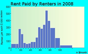 Rent paid by renters in 2009 in Terrace Park in Tampa neighborhood in FL