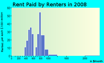 Rent paid by renters in 2009 in Park Street in Saint Petersburg neighborhood in FL