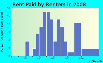 Rent paid by renters in 2009 in City Park in Fayetteville neighborhood in AR