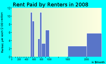Rent paid by renters in 2009 in North East Park in Saint Petersburg neighborhood in FL