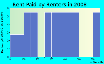 Rent paid by renters in 2009 in Country Club in Fayetteville neighborhood in AR