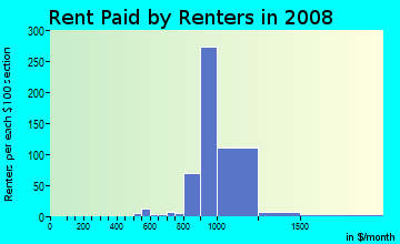 Rent paid by renters in 2009 in Green Boulevard in Naples neighborhood in FL