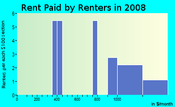 Rent paid by renters in 2009 in Crossover Heights in Fayetteville neighborhood in AR
