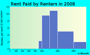 Rent paid by renters in 2009 in Kensington Park in Naples neighborhood in FL