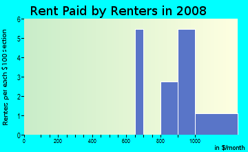 Rent paid by renters in 2009 in Baywood Meadows in New Port Richey neighborhood in FL