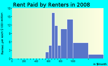 Rent paid by renters in 2009 in Alico Estates in New Port Richey neighborhood in FL