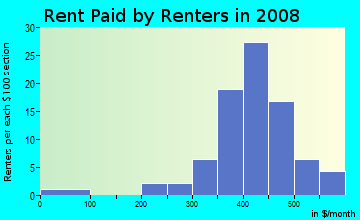 Rent paid by renters in 2009 in Chatham Village in Orlando neighborhood in FL
