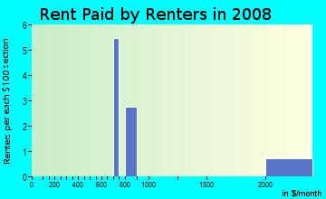 Rent paid by renters in 2009 in Craig Groves in Orlando neighborhood in FL