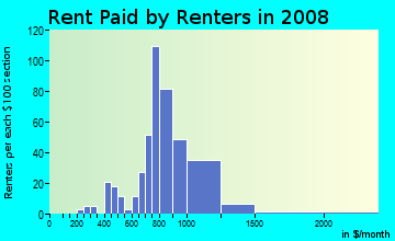 Rent paid by renters in 2009 in High Point of Orlando in Orlando neighborhood in FL