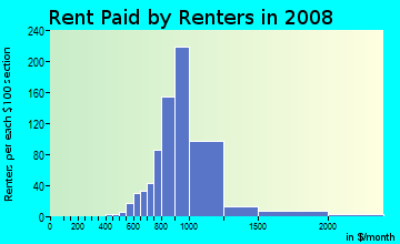 Rent paid by renters in 2009 in Sky Lake in Orlando neighborhood in FL