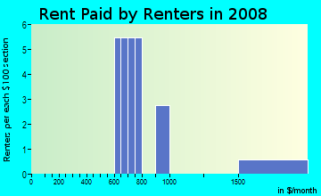 Rent paid by renters in 2009 in Thornton Place Townhomes in Orlando neighborhood in FL
