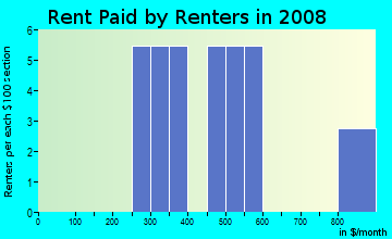 Rent paid by renters in 2009 in Greenfield in Fayetteville neighborhood in AR