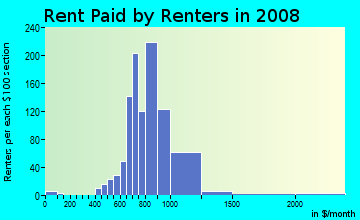 Rent paid by renters in 2009 in Mariner's Village in Orlando neighborhood in FL