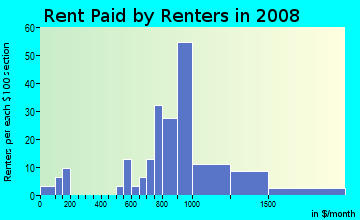Rent paid by renters in 2009 in Coytown in Orlando neighborhood in FL