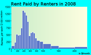 Rent paid by renters in 2009 in Downtown Orlando in Orlando neighborhood in FL