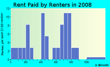 Rent paid by renters in 2009 in Roosevelt Park in Orlando neighborhood in FL