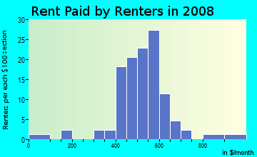 Rent paid by renters in 2009 in Westfield in Orlando neighborhood in FL