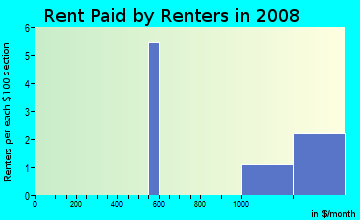 Rent paid by renters in 2009 in University Groves in Sarasota neighborhood in FL