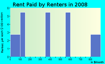 Rent paid by renters in 2009 in Innovation Park in Tallahassee neighborhood in FL