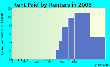Rent paid by renters in 2009 in The Cove in Tampa neighborhood in FL