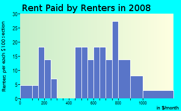 Rent paid by renters in 2009 in River Garden/Sweeting in Fort Lauderdale neighborhood in FL