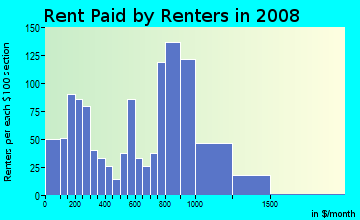 Rent paid by renters in 2009 in Lauderdale Manors in Fort Lauderdale neighborhood in FL