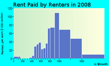 Rent paid by renters in 2009 in River Oaks in Fort Lauderdale neighborhood in FL