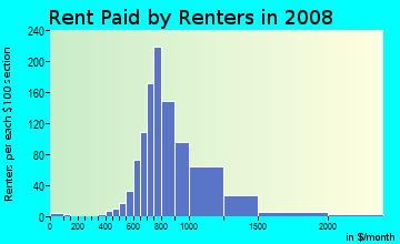 Rent paid by renters in 2009 in Poinciana in Fort Lauderdale neighborhood in FL