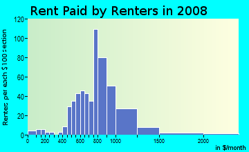 Rent paid by renters in 2009 in Riverland in Fort Lauderdale neighborhood in FL