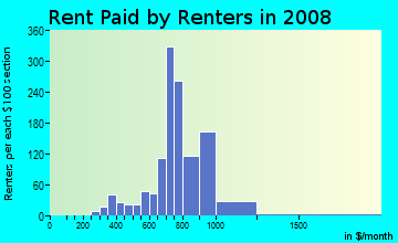 Rent paid by renters in 2009 in Zion Hill in Tallahassee neighborhood in FL
