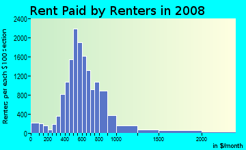 Rent paid by renters in 2009 in Southwest Tallahassee in Tallahassee neighborhood in FL
