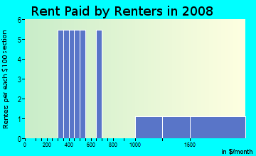 Rent paid by renters in 2009 in Colonial Gardens in Vero Beach neighborhood in FL