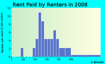 Rent paid by renters in 2009 in Maple Terrace in Fayetteville neighborhood in AR