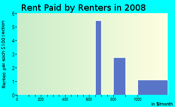 Rent paid by renters in 2009 in Idlewild in Vero Beach neighborhood in FL