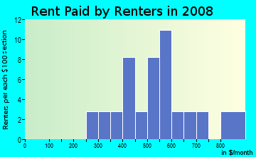Rent paid by renters in 2009 in Meadowlark in Fayetteville neighborhood in AR