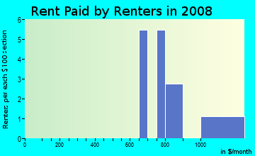Rent paid by renters in 2009 in Kingswood Estates in Vero Beach neighborhood in FL