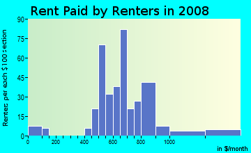 Rent paid by renters in 2009 in Original Town in Vero Beach neighborhood in FL