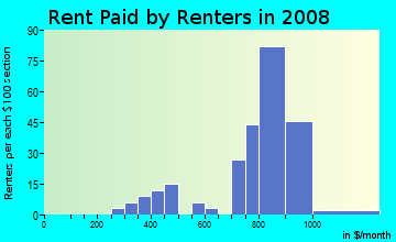 Rent paid by renters in 2009 in Oslo Park in Vero Beach neighborhood in FL