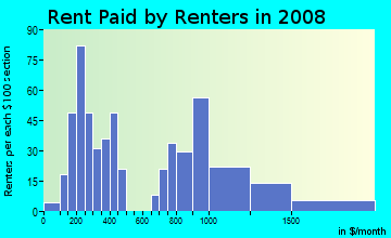 Rent paid by renters in 2009 in Driftwood in Hollywood neighborhood in FL