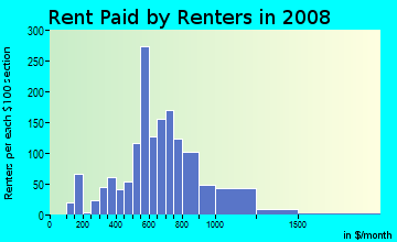 Rent paid by renters in 2009 in Washington Park BeverlyPark in Hollywood neighborhood in FL